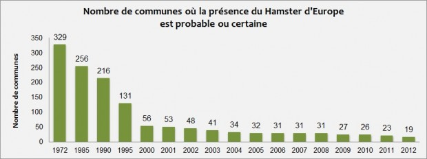 Aire de répartition du Grand Hamster d'Alsace