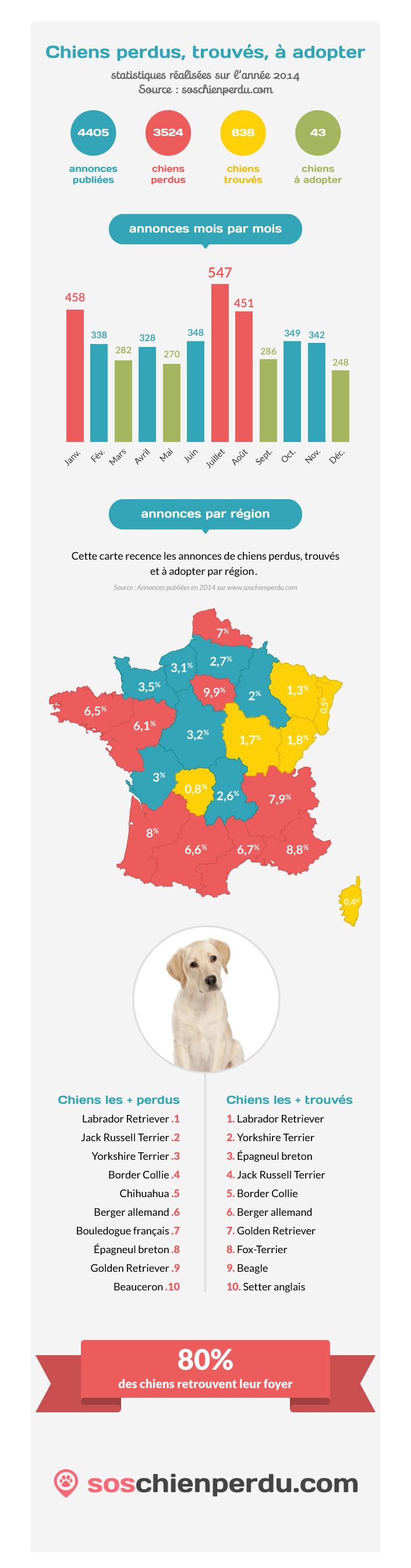 infographie_chiens_perdus_2014